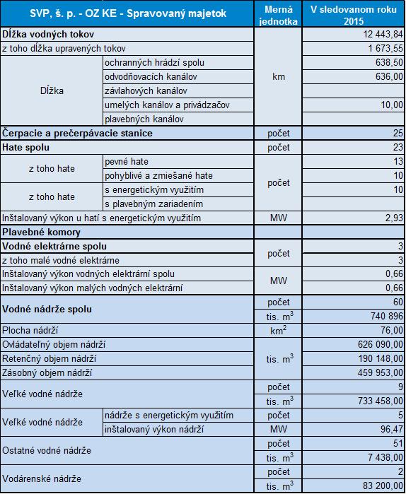 údaje o Spravovanom majetku